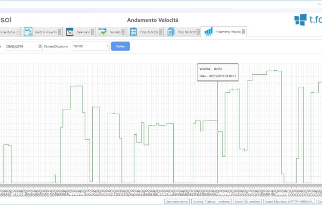 Esempio di monitoraggio in tempo reale delle performance