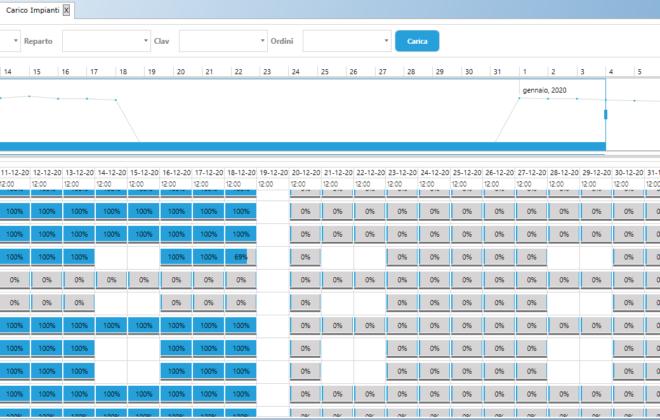 Visualizzazione del carico degli impianti in base alla pianificazione risorse e ordini di produzione