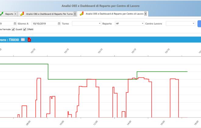 esempio di performance nel tempo rispetto al target per prodotto linea